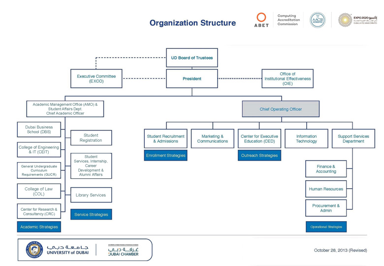 Organization Structure University Of Dubai