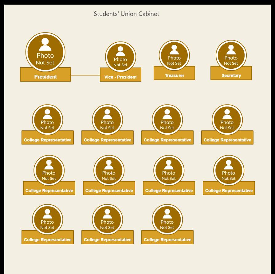 Students' Union Organization Chart - Gold